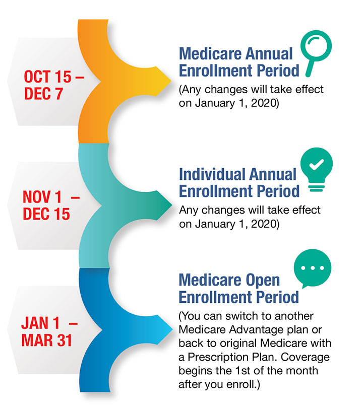Graphic that shows annual Medicare enrollment for 2019-2020.
