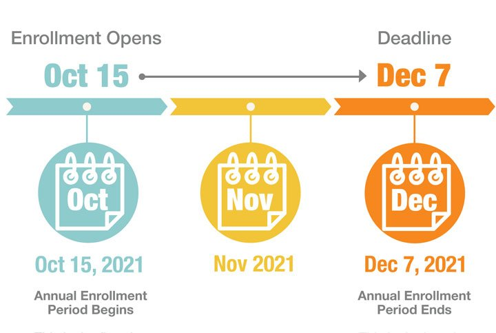 Medicare Annual Enrollment Period Dates 2022