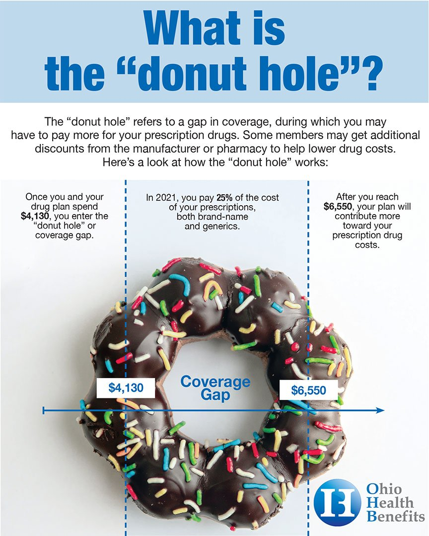 """Medicare prescription drug plans have a phase called the coverage gap or """"donut hole."""" When you reach this phase your cost-share may change based upon the type of drug(s) you are taking."""