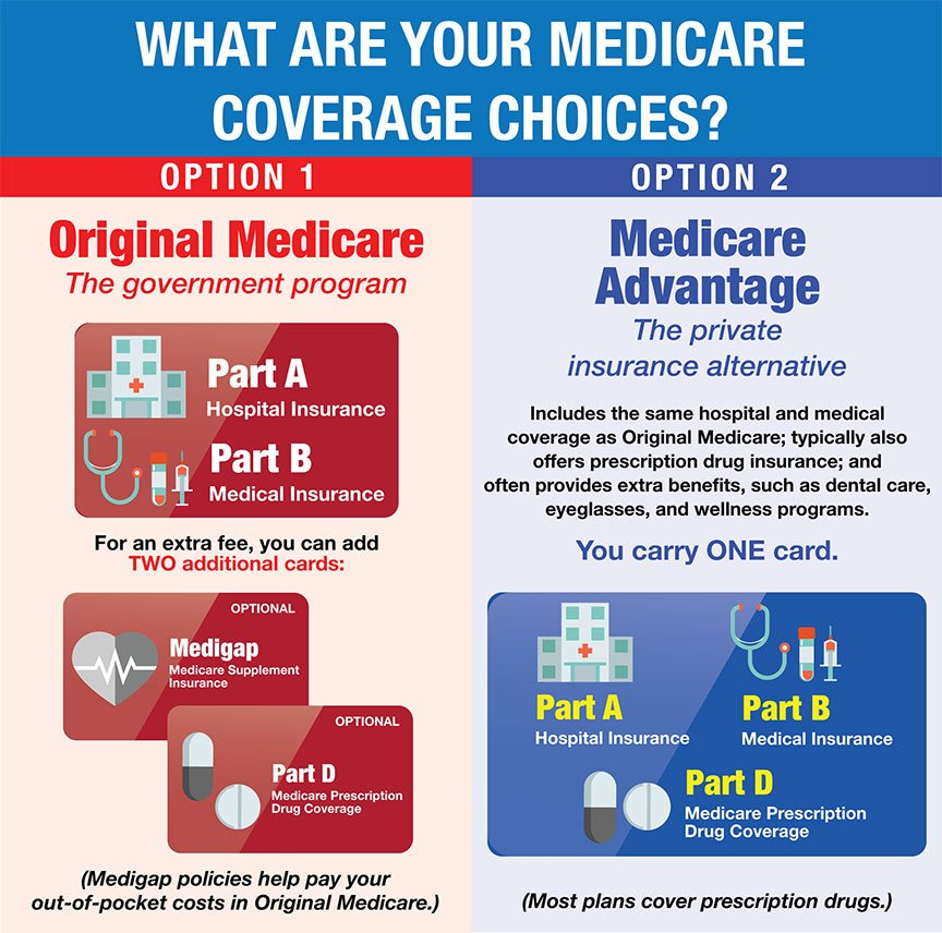 If you have questions about your Medicare choices, call our Tallmadge office at (866) 235-8378.