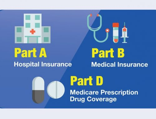 Medicare Coverage Choices