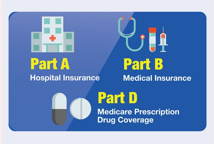 If you have questions about your Medicare choices, contact our Tallmadge office at (866) 235-8378