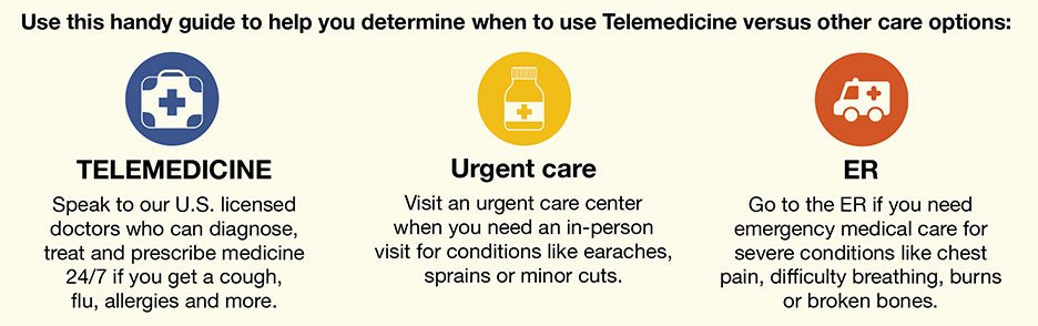 Use this handy guide to help you determine when to use Telemedicine versus other care options: